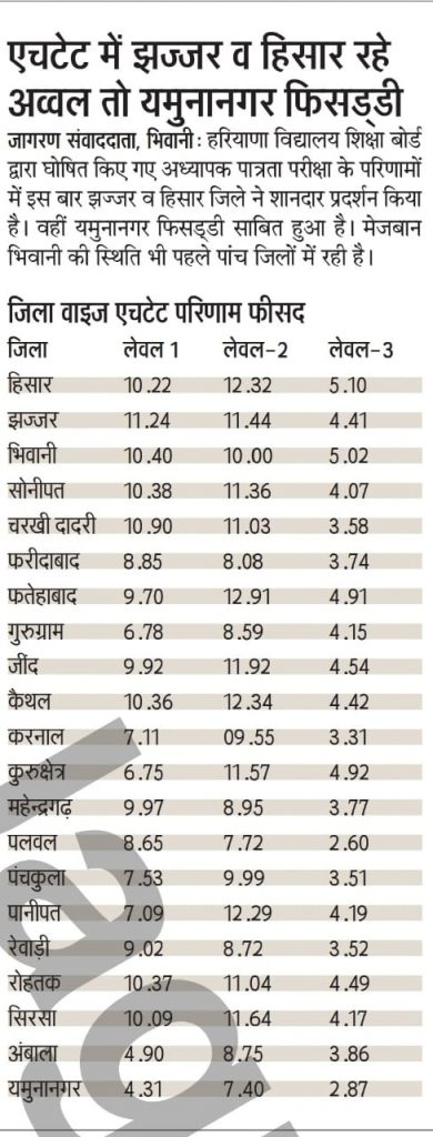 HTET Result District Wise