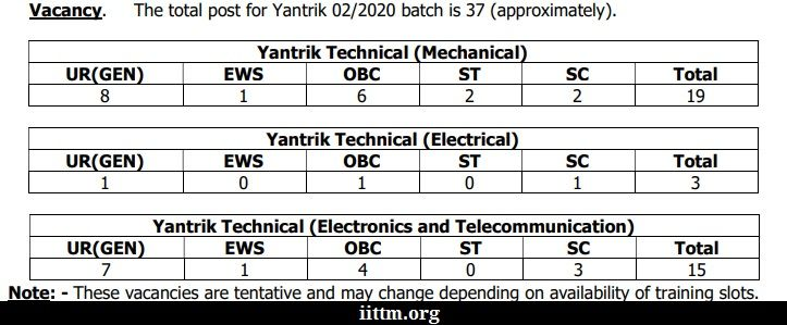 Indian Coast Guard Yantrik 02/2020 Vacancy
