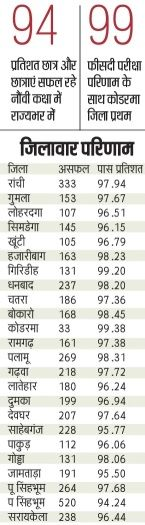 JAC 9th Class Result District Wise