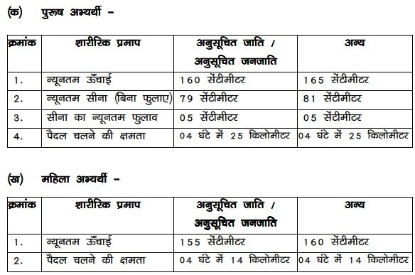 Bihar Forest Guard Physical Requirement 2020