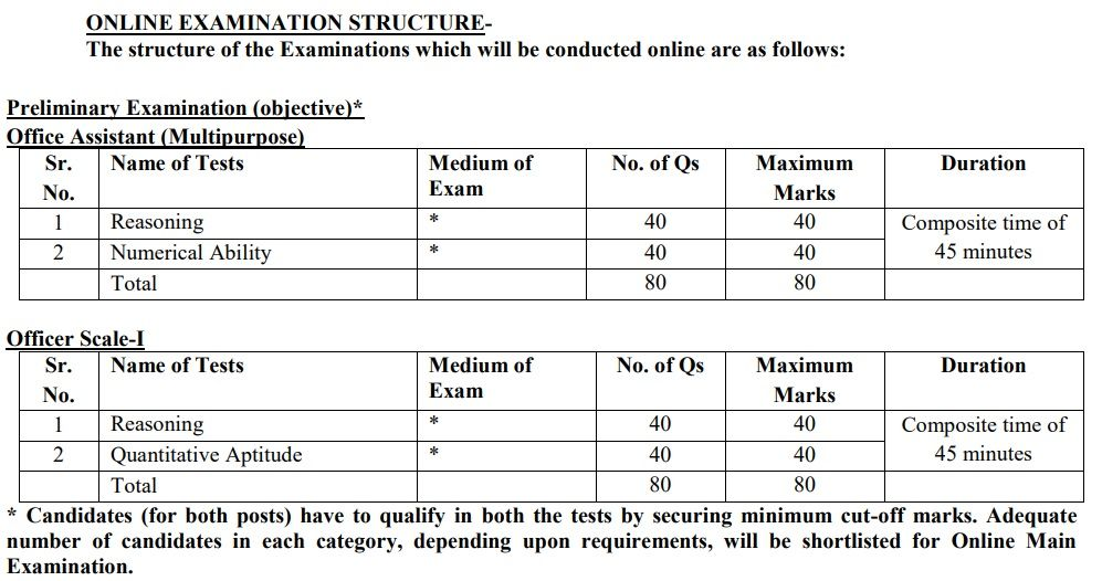IBPS RRB Officer Scale I, Office Assistant Syllabus 2020
