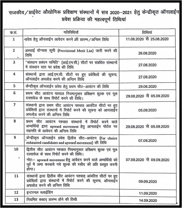 Rajasthan ITI Merit List 2020