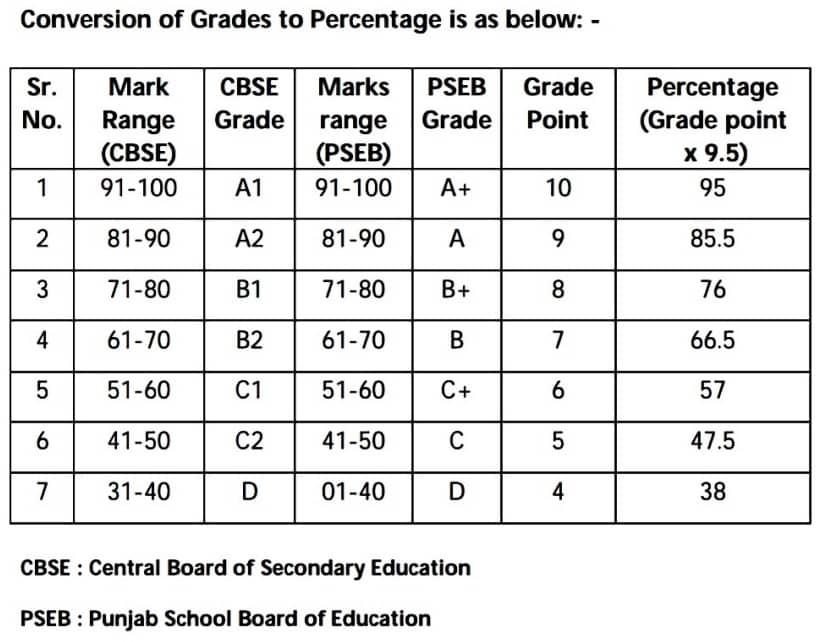 ITI Punjab Counselling 2020 Grade to Percentage Conversion