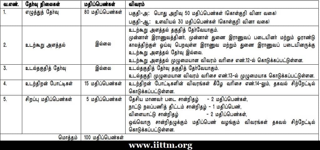 TNUSRB PC Exam Syllabus 2020 Tamil