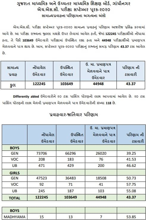GSEB HSC General Purak Pariksha Result 2020