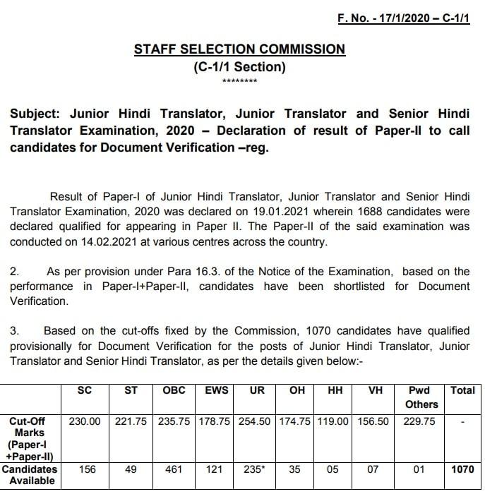 SSC JHT Result 2021 Tier 2